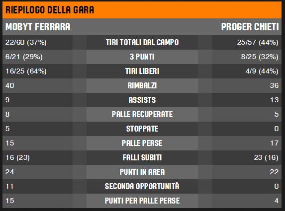 FIBA LiveStats