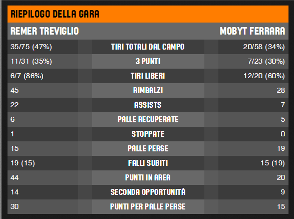 summary_Mobyt-Treviglio
